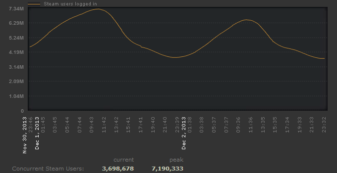 Steam 7 Million Concurrent Users