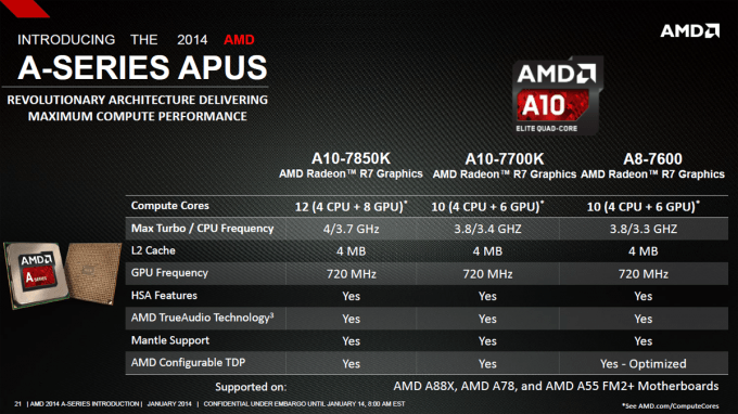 AMD Kaveri Lineup