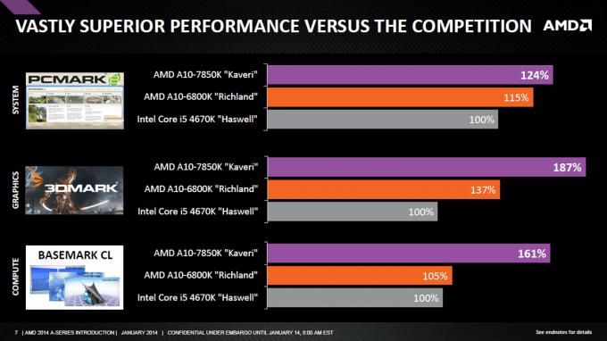 AMD Kaveri Performance