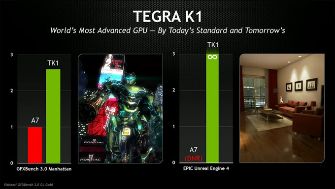 Tegra K1 Performance Versus iPhone A7 - CES 2014