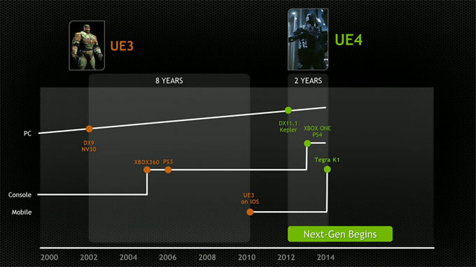 Tegra K1 Unreal Engine Comparison - CES 2014