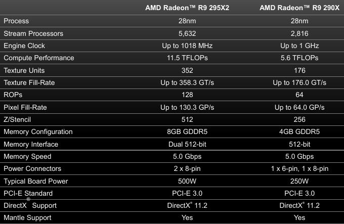 AMD Radeon R9 295 X2 - Specs