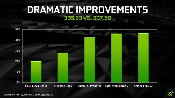 NVIDIA GeForce R337 Driver Performance Boost
