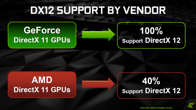 NVIDIA GeForce Update - DirectX versus Mantle