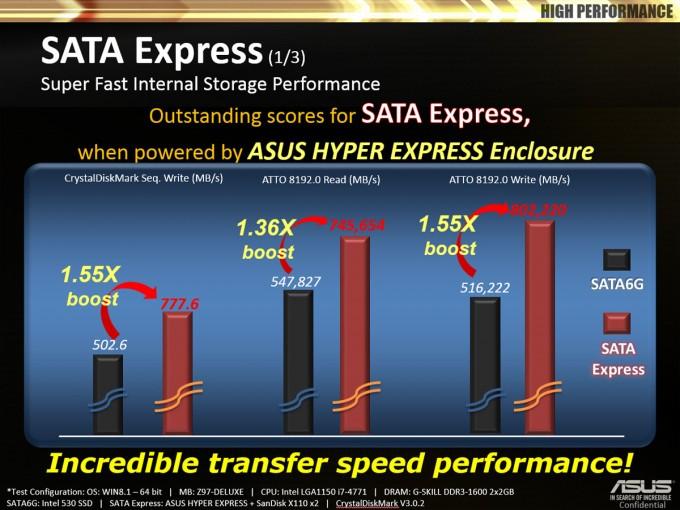 ASUS Z97 Motherboards - SATA Express