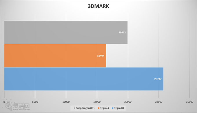 NVIDIA Tegra K1 - 3DMark