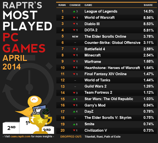 Raptr Most Played PC Games - April 2014