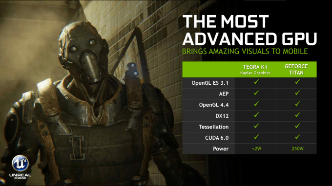 NVIDIA SHIELD Tablet - Kepler-based Tegra K1