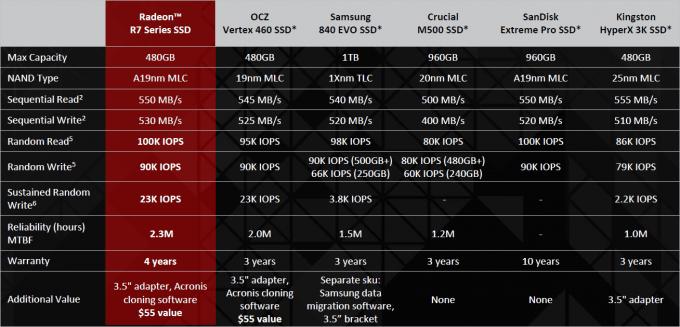 AMD R7 SSD Comparison