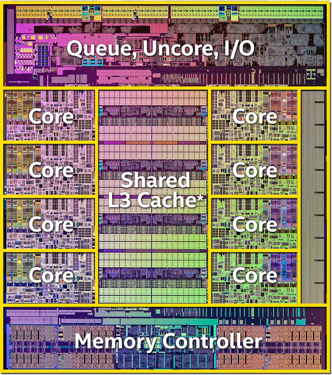 Intel Processor Diagram Intel Haswell-e Processor