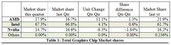 Jon Peddie Research - Q2 GPU Shipments