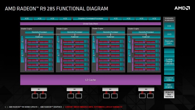 AMD Radeon R9 285 Functional Diagram