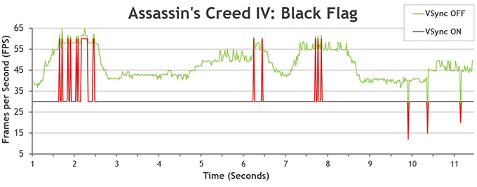 NVIDIA G-SYNC - Assassin's Creed IV Example