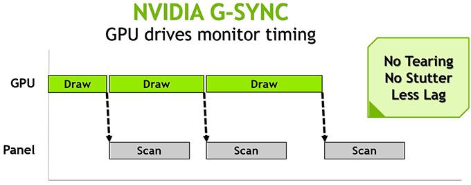 NVIDIA G-SYNC Explanation