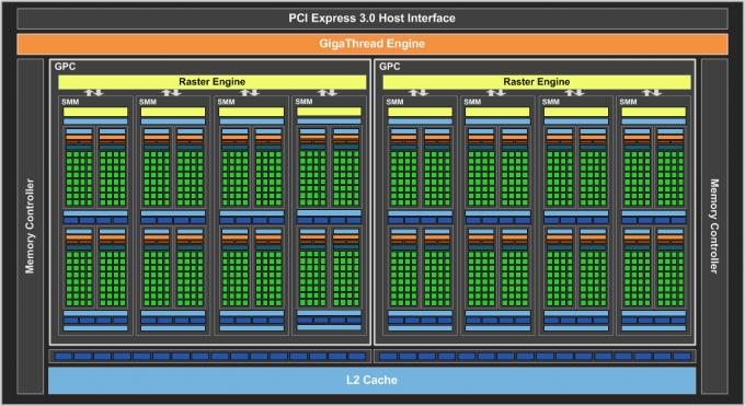 NVIDIA GeForce GTX 960 - Block Diagram