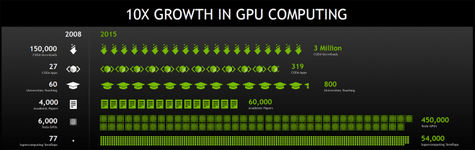 NVIDIA CUDA Over The Years