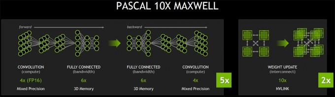 NVIDIA GTC - Pascal Roadmap
