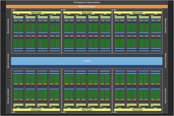 NVIDIA GeForce GTX TITAN X Block Diagram