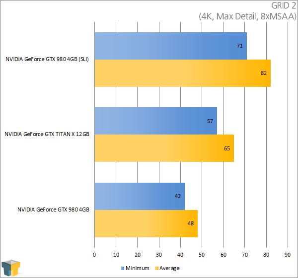 NVIDIA GeForce GTX TITAN X - GRID 2