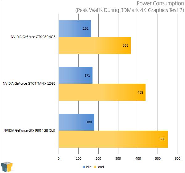 NVIDIA GeForce GTX TITAN X - Power Consumption