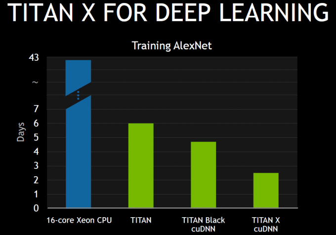 NVIDIA TITAN X For Deep-learning