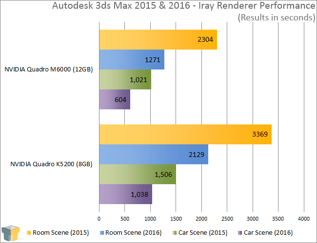 Autodesk 3ds Max 2015 & 2016 Iray Renderer Performance