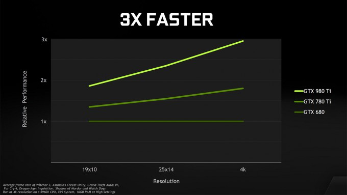 NVIDIA GeForce GTX 980 Ti - Performance Comparison Versus Previous Generations