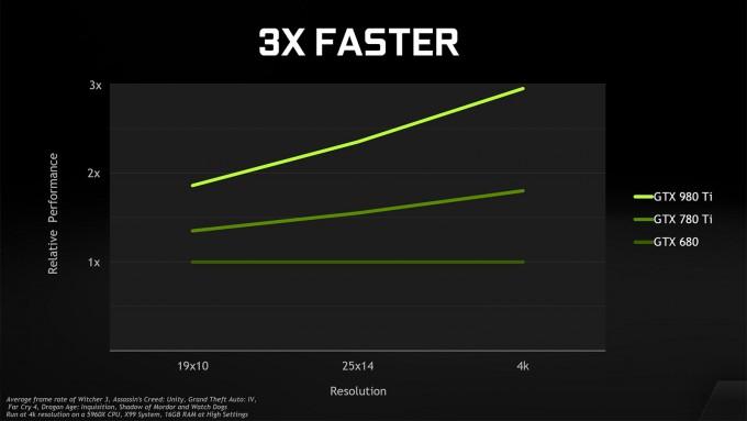 NVIDIA GeForce GTX 980 Ti - Performance Comparison Versus Previous Generations