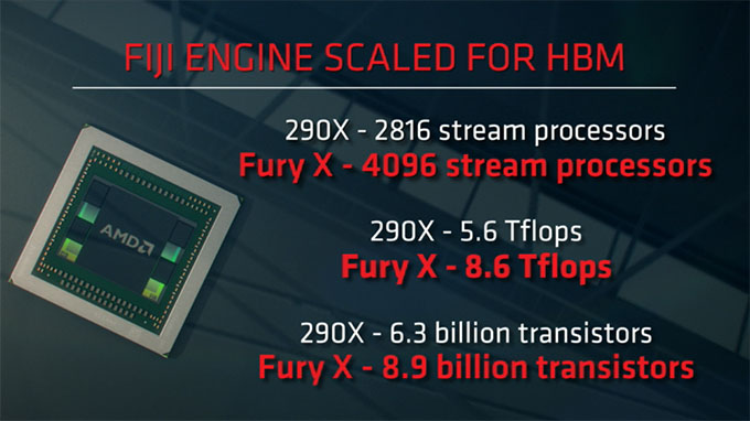 AMD Radeon Fury X Performance