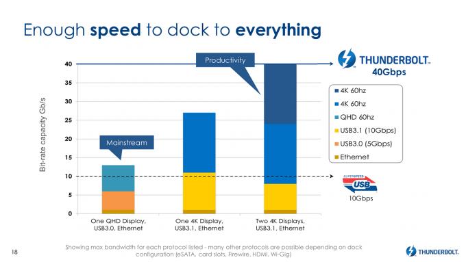 Intel Thunderbolt 3 - Performance Expectations