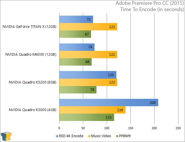 NVIDIA Quadro M6000 - Adobe Premiere Pro CC (2015)