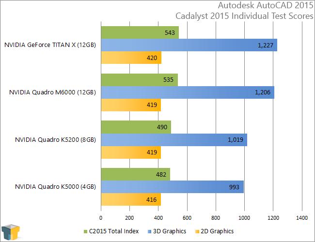 NVIDIA Quadro M6000 - Cadalyst 2015