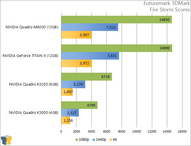 NVIDIA Quadro M6000 - Futuremark 3DMark