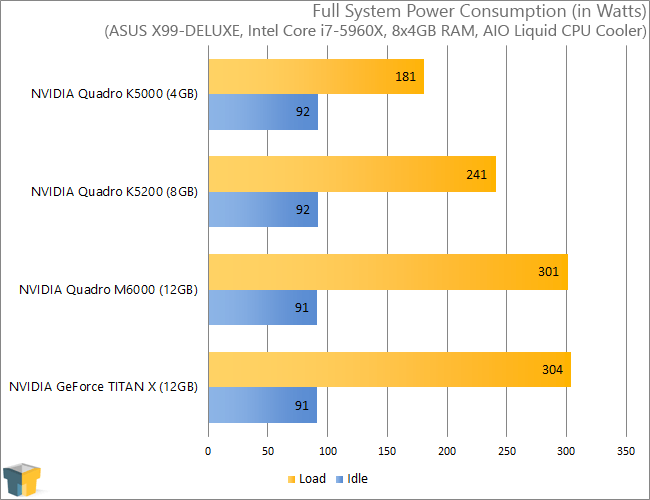 NVIDIA Quadro M6000 - Power Usage