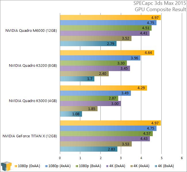 NVIDIA Quadro M6000 - SPECapc 3ds Max 2015