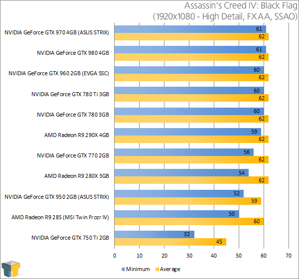 ASUS GeForce GTX 950 STRIX - Assassin's Creed IV Black Flag Results (1920x1080)