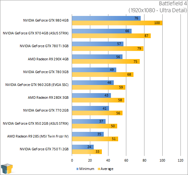 ASUS GeForce GTX 950 STRIX - Battlefield 4 Results (1920x1080)