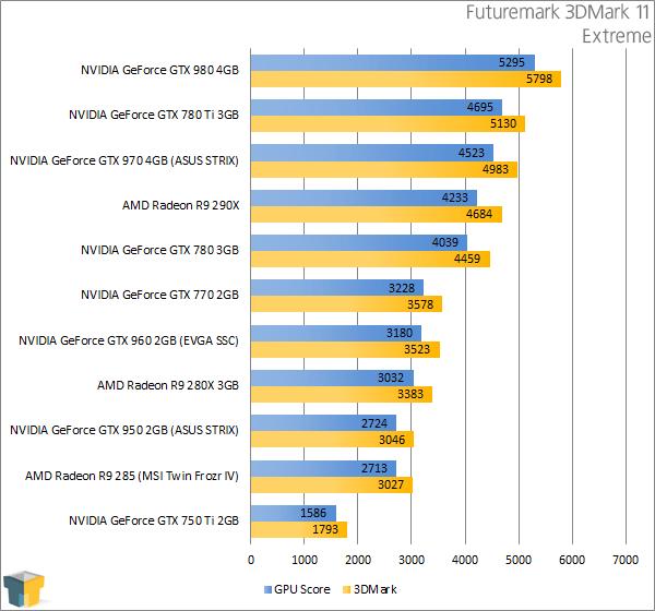 ASUS GeForce GTX 950 STRIX - Futuremark 3DMark 11 Extreme Results