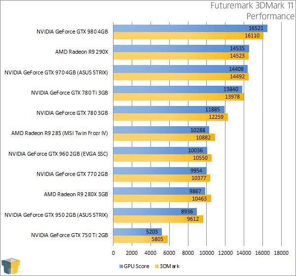 ASUS GeForce GTX 950 STRIX - Futuremark 3DMark 11 Performance Results