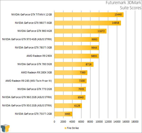 ASUS GeForce GTX 950 STRIX Graphics Card Review – Techgage