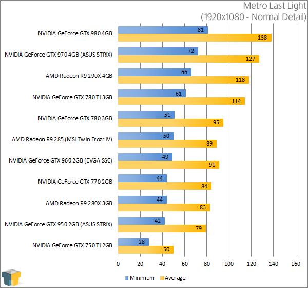 ASUS GeForce GTX 950 STRIX - Metro Last Light Results (1920x1080)