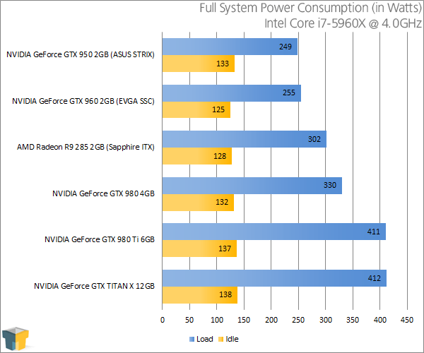 ASUS GeForce GTX 950 STRIX - Power Consumption