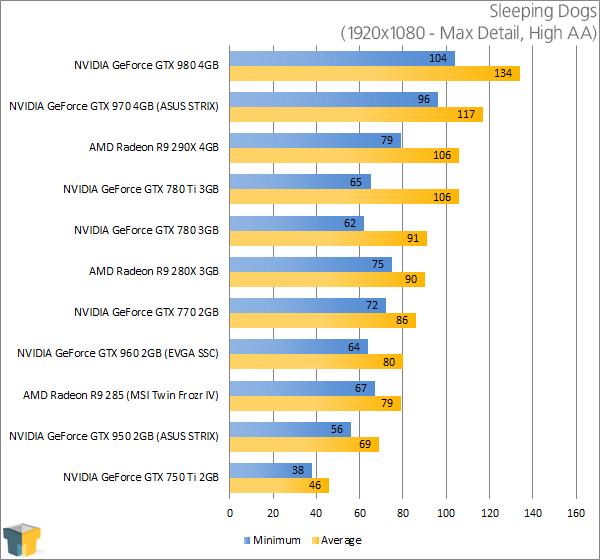 ASUS GeForce GTX 950 STRIX - Sleeping Dogs Results (1920x1080)