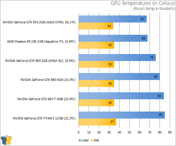 ASUS GeForce GTX 950 STRIX - Temperatures