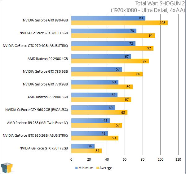 ASUS GeForce GTX 950 STRIX - Total War SHOGUN 2 Results (1920x1080)