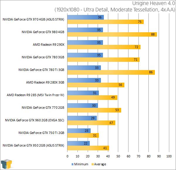 ASUS GeForce GTX 950 STRIX - Unigine Heaven Results (1920x1080)