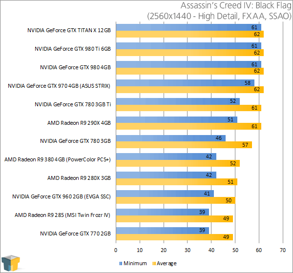 PowerColor Radeon R9 380 PSC+ - Assassin's Creed IV Black Flag Results (2560x1440)