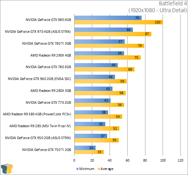 PowerColor Radeon R9 380 PSC+ - Battlefield 4 Results (1920x1080)