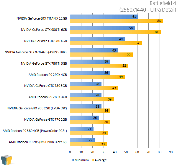 PowerColor Radeon R9 380 PSC+ - Battlefield 4 Results (2560x1440)