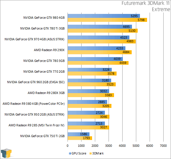 PowerColor Radeon R9 380 PSC+ - Futuremark 3DMark 11 Extreme Results